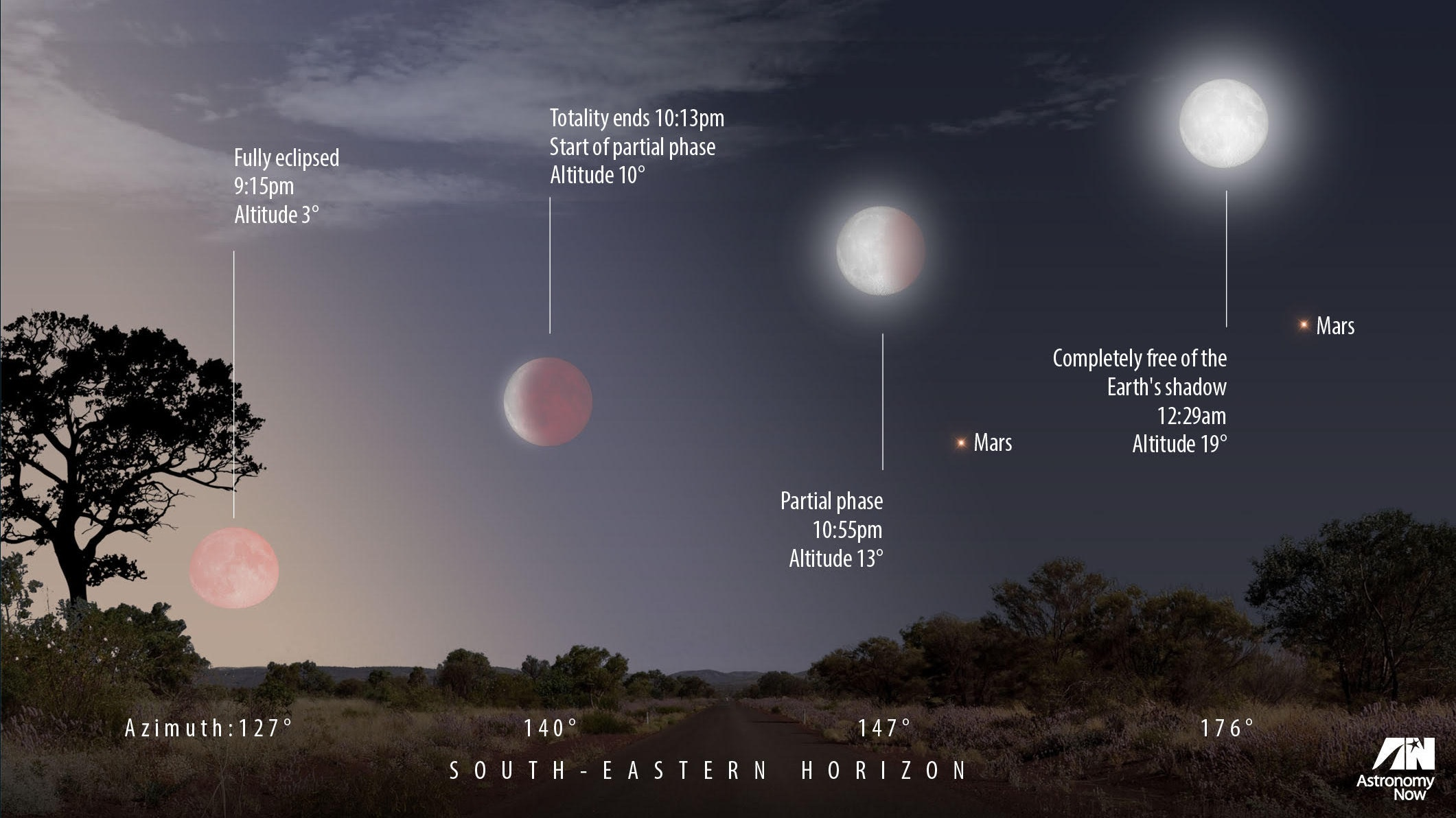 1South Africa to view longest eclipse in a century